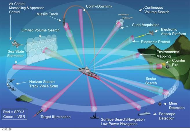 神盾系統具有強大的多目標處理能力,可以面對飽和攻擊。(圖/美國海軍學院)
