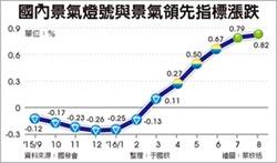 國發會副主委高仙桂:景氣綠燈亮到年底