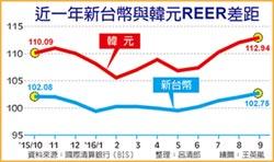 出口競爭力大勝 新台幣REER 連39月 優於韓元