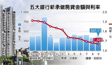 房市冷爆 新房貸利率 75個月新低