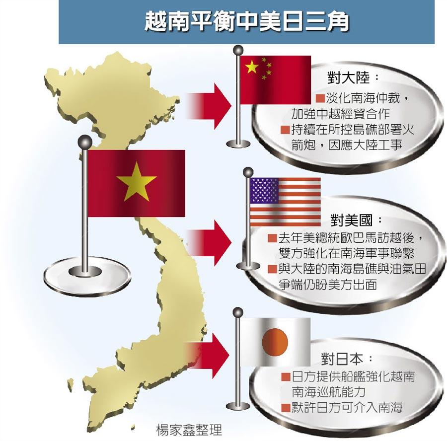 越南平衡中美日三角