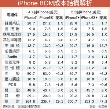 代工價格攀升 i7供應鏈進補
