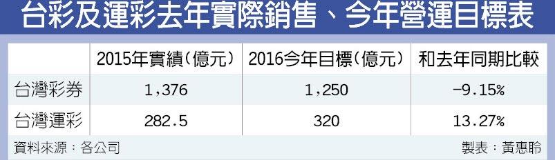 台彩及運彩去年實際銷售、今年營運目標表