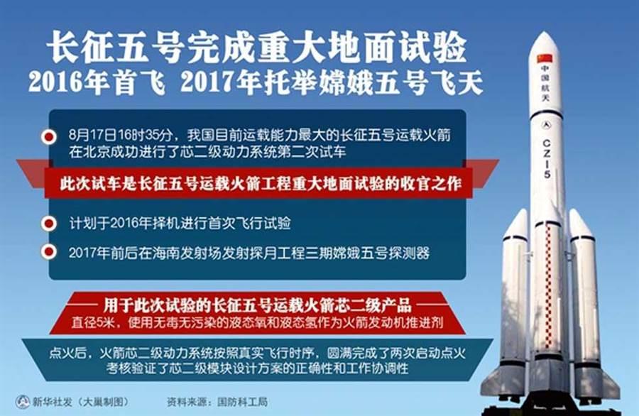 大陸新一代火箭長征5號。(圖/新華社)