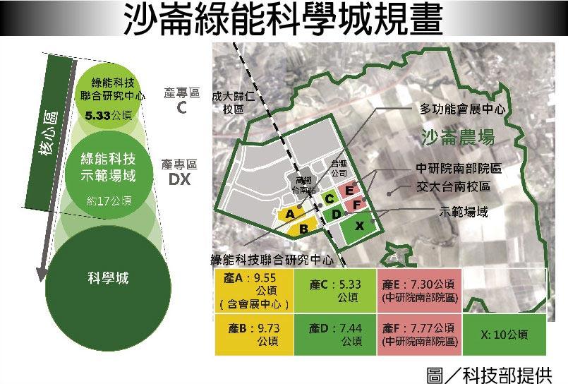 沙崙綠能科學城規畫
