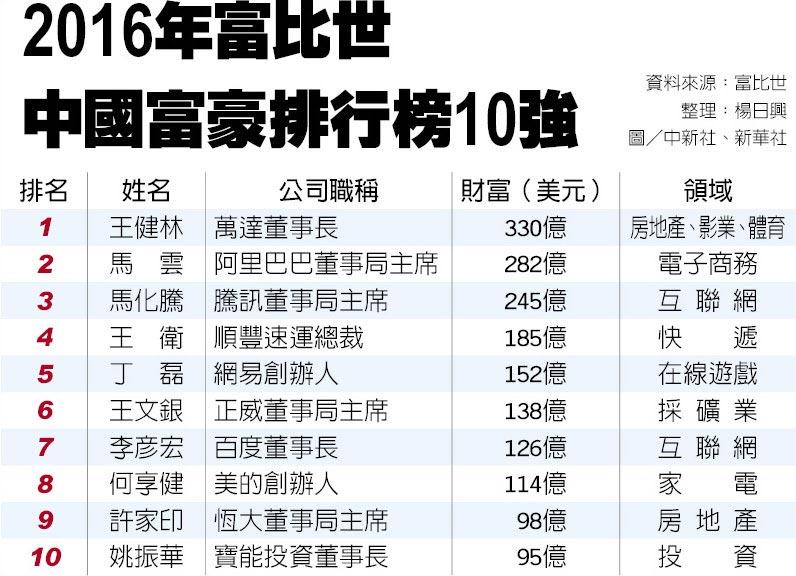 2016年富比世中國富豪排行榜10強