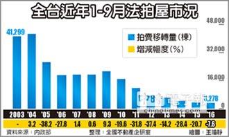 前9月法拍3,278棟 創新低