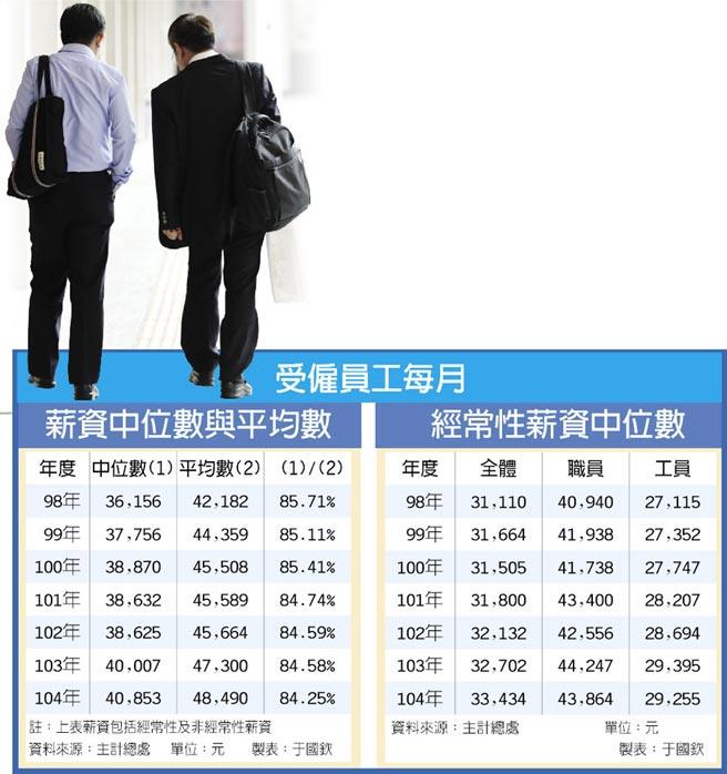 受僱員工每月薪資中位數與平均數經常性薪資中位數