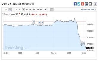 川普票數領先 美股期指崩700點 台股破9千