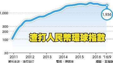 入籃效益一波波 9月人民幣指數小抬頭