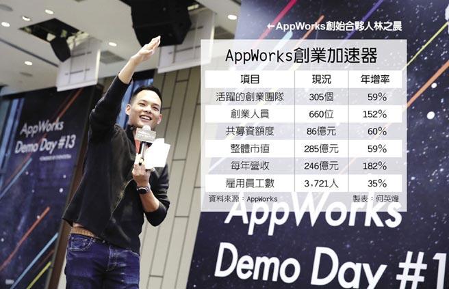 AppWorks創業加速器