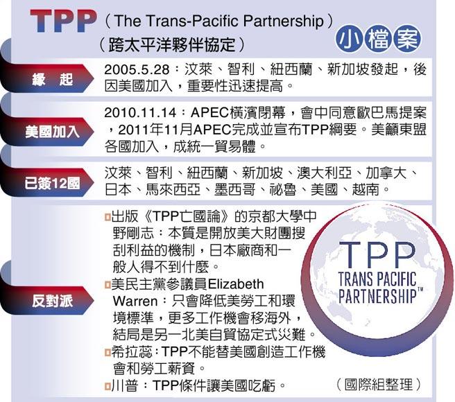 TPP(The Trans-Pacific Partnership)(跨太平洋夥伴協定)小檔案