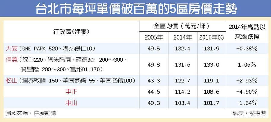 台北市每坪單價破百萬的5區房價走勢