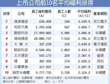 曾銘宗公布 鴻準和泰聯發科 上市公司福利Top 3