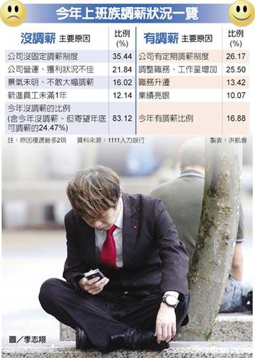 1111人力銀行調查 26%上班族 凍薪逾3年