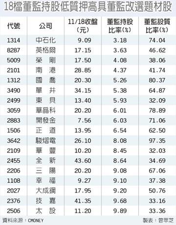 18檔董監低持股、高質押 衝鋒