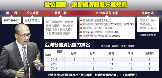 行政院長林全周四將推出「數位國家.創新經濟發展方案」。(資料照片)