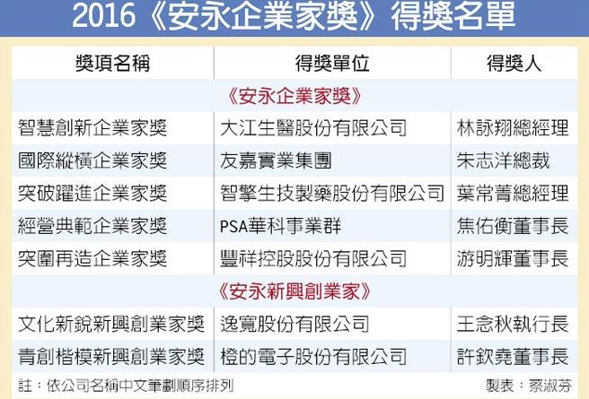 2016《安永企業家獎》得獎名單