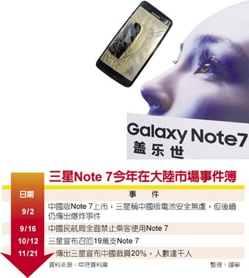 Note 7爆炸延燒 三星中國 傳裁員千人 在陸市占率跌出前五名