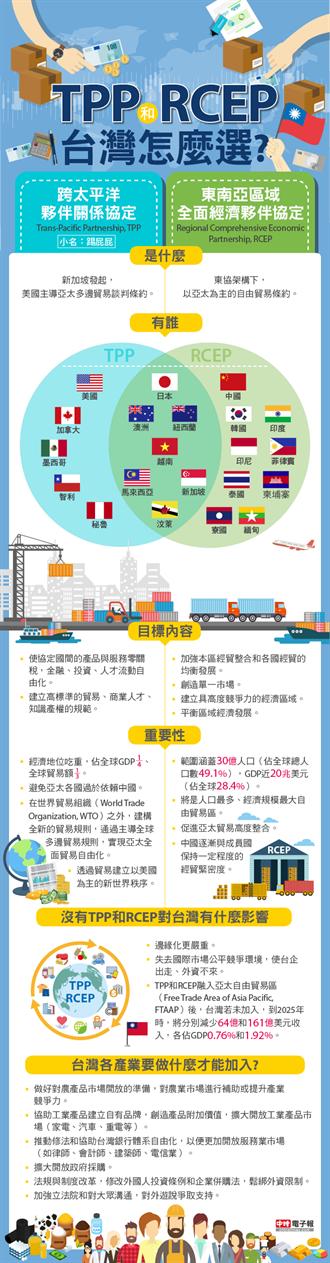 TPP, RCEP難抉擇 台灣該選哪個?