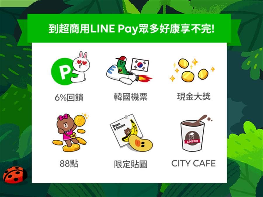 LINE Pay串接兩大超商,交易筆數翻三倍。(圖/LINE提供)