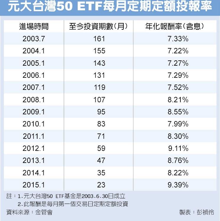 元大台灣50 ETF每月定期定額投報率