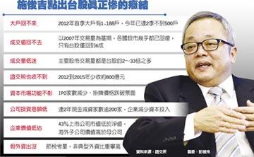 施俊吉: 復徵證所稅影響大 劉憶如的堅持 讓台股重傷