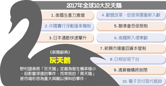 2017年全球10大灰天鵝