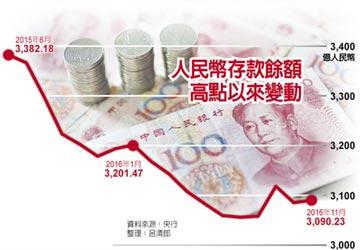 人民幣存款餘額 11月小增0.16%