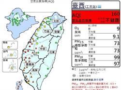 今日空氣品質糟透!中南部8測站達紅害