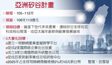 台矽鏈結 翁嘉盛、吳聰慶扮推手 亞洲矽谷總部 25日掛牌 五長到位