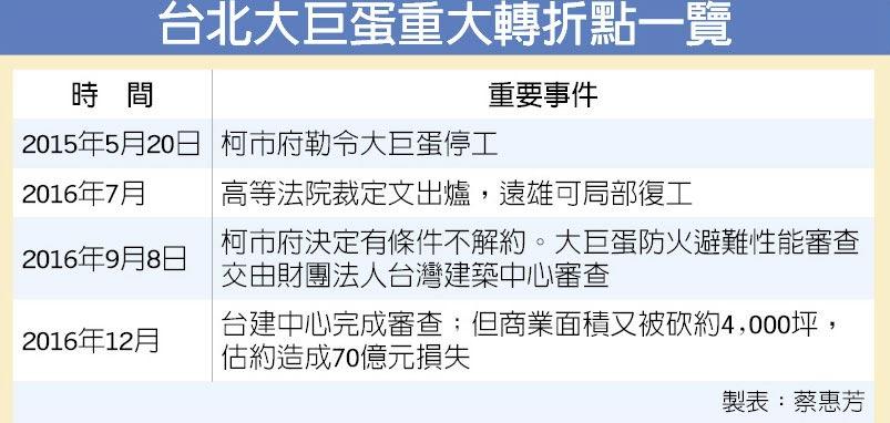 台北大巨蛋重大轉折點一覽