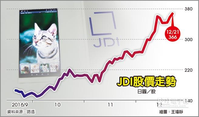 JDI股價走勢