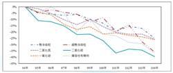 PM2.5大幅改善30%  環署4大措施盼加快