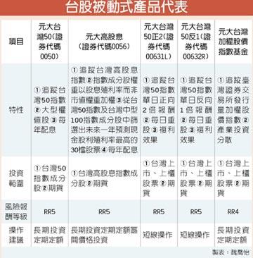 台灣50ETF 開放定期定額首選