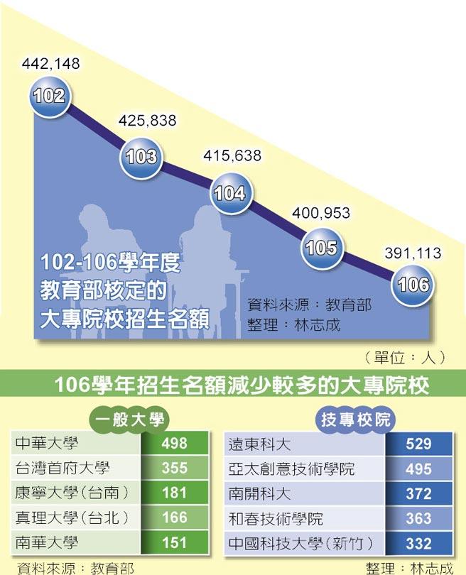 102-106學年度教育部核定的大專院校招生名額、106學年招生名額減少較多的大專院校