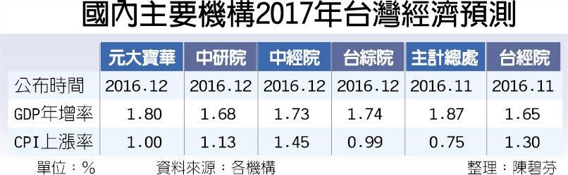 國內主要機構2017年台灣經濟預測
