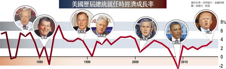 美國歷屆總統就任時經濟成長率
