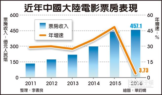 近年中國大陸電影票房表現