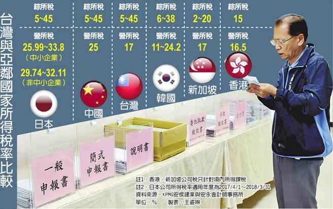 台灣與亞鄰國家所得稅率比較