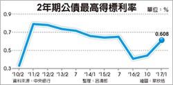 國庫券公債得標利率 雙彈