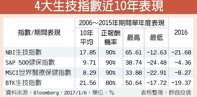4大生技指數近10年表現