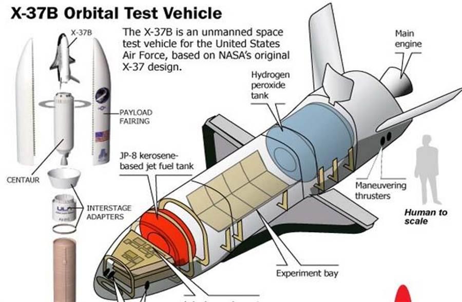 美軍X-37 B太空飛機構造圖。(圖取自美國太空總署)