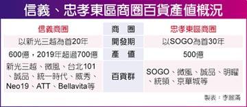 重振東區風華 SOGO三館總營收上看270億