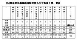 106學年高職特招群科甄選 校數名額皆增