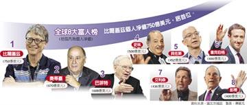 8富豪 擁全球半數人口財富