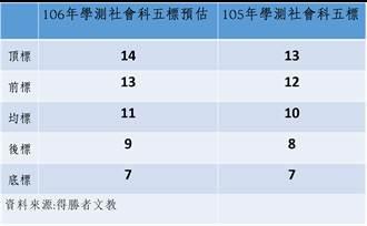 【學測社會解答】預估頂標、前標高二級分