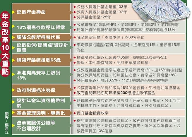 年金改革10大重點