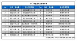 2/25-2/26日2017大學暨技職多元入學博覽會 台北高雄同步舉行