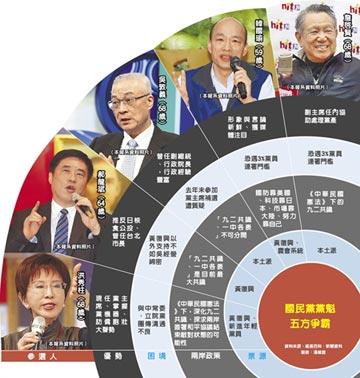 五雄爭霸 詹啟賢將參選藍黨魁